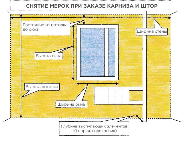 Технологические параметры помещений для подвесных натяжных конструкций.